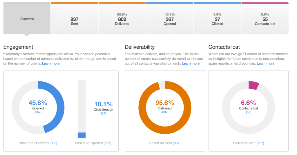 results on email marketing for reputation mgmt