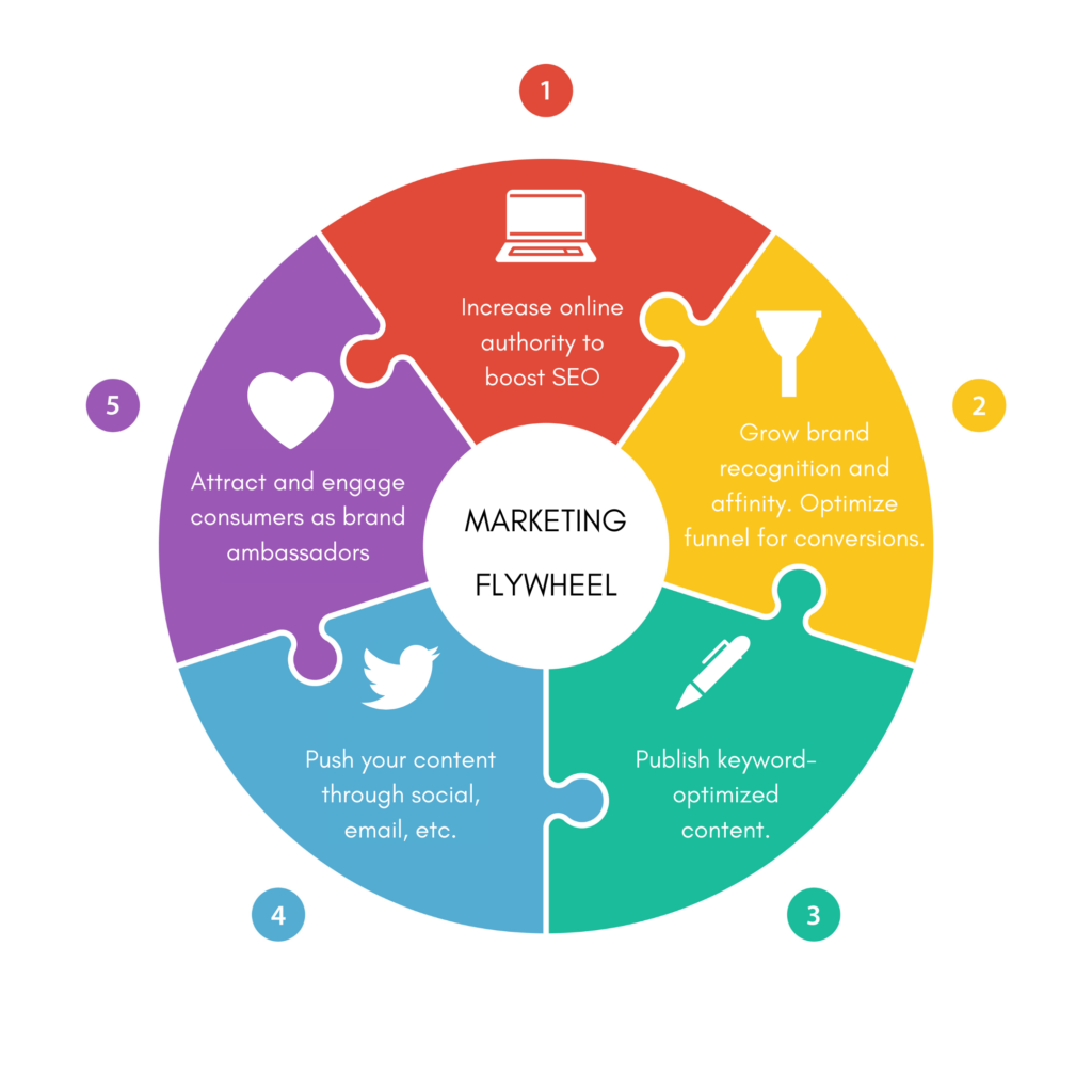 marketing flywheel graphic