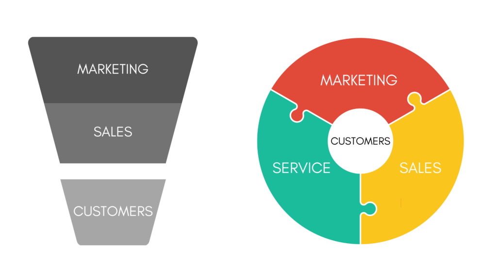 Marketing Flywheel vs. sales funnel